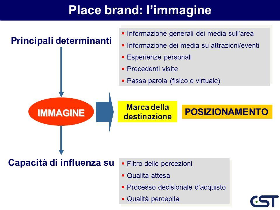 IMMAGINE Marca della destinazione Informazione generali dei media sullarea Informazione dei media su attrazioni/eventi Esperienze personali Precedenti