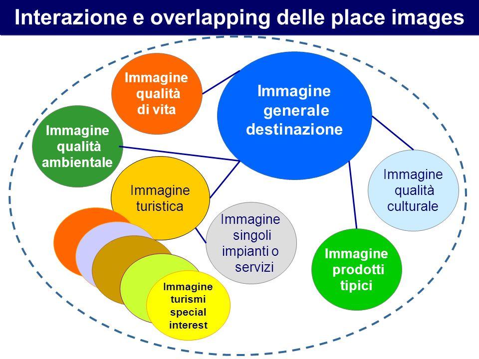 Immagine generale destinazione Immagine turistica Immagine singoli impianti o servizi Immagine turismi special interest Interazione e overlapping dell