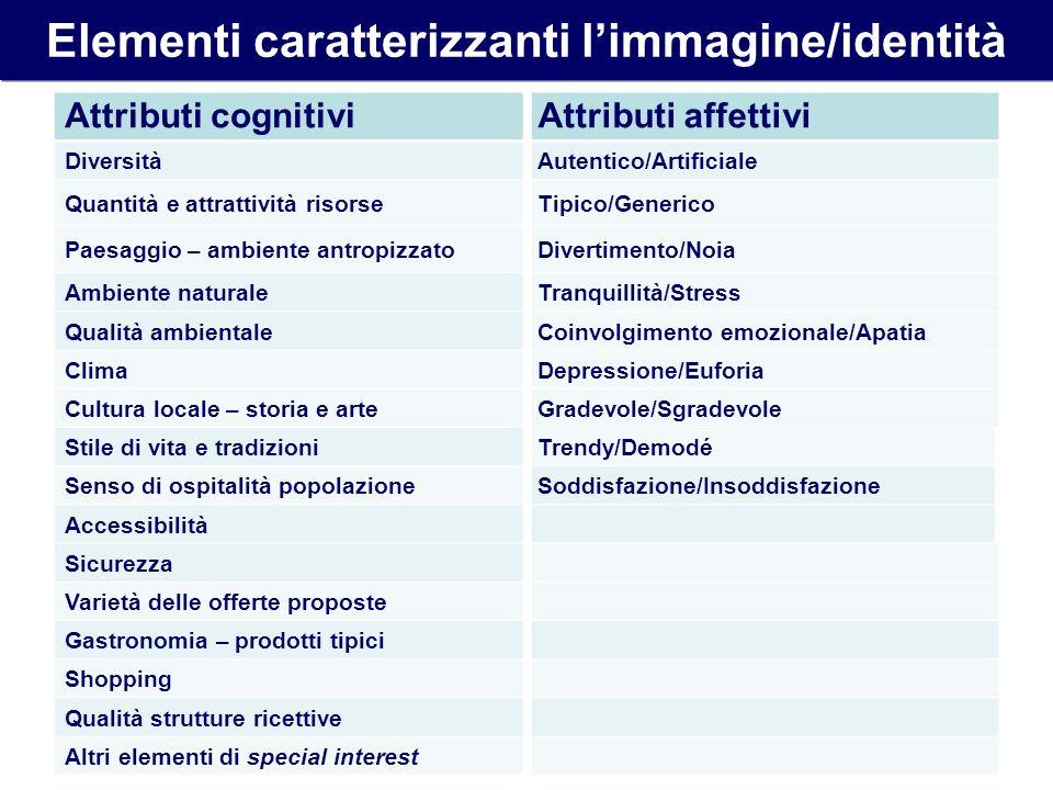 Elementi caratterizzanti limmagine/identità Attributi cognitiviAttributi affettivi DiversitàAutentico/Artificiale Quantità e attrattività risorseTipic