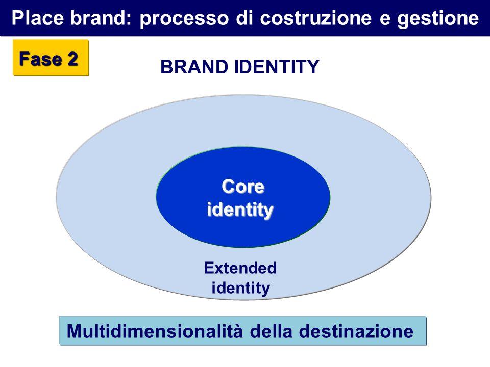 Place brand: processo di costruzione e gestione Fase 2 Coreidentity Extended identity BRAND IDENTITY Multidimensionalità della destinazione