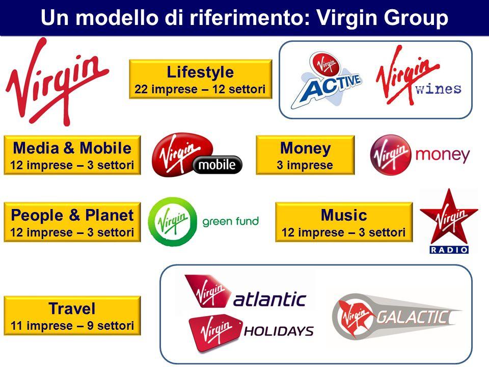 Un modello di riferimento: Virgin Group Lifestyle 22 imprese – 12 settori Media & Mobile 12 imprese – 3 settori Money 3 imprese People & Planet 12 imp