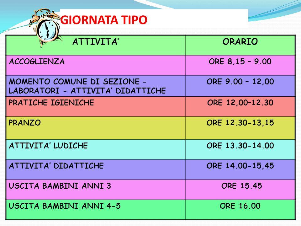 GIORNATA TIPO ATTIVITAORARIO ACCOGLIENZAORE 8,15 – 9.00 MOMENTO COMUNE DI SEZIONE - LABORATORI - ATTIVITA DIDATTICHE ORE 9.00 – 12,00 PRATICHE IGIENIC
