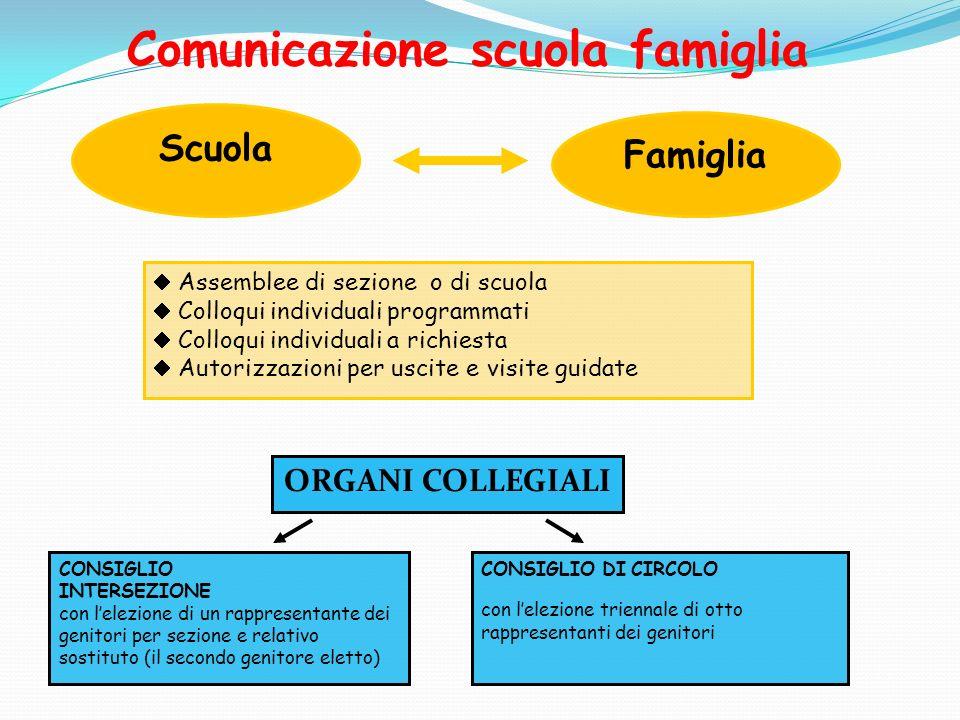 Comunicazione scuola famiglia Scuola Famiglia Assemblee di sezione o di scuola Colloqui individuali programmati Colloqui individuali a richiesta Autor