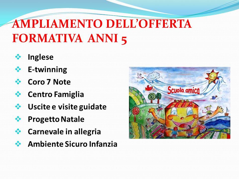 AMPLIAMENTO DELLOFFERTA FORMATIVA ANNI 5 Inglese E-twinning Coro 7 Note Centro Famiglia Uscite e visite guidate Progetto Natale Carnevale in allegria