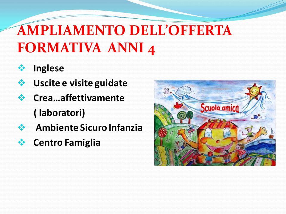 AMPLIAMENTO DELLOFFERTA FORMATIVA ANNI 4 Inglese Uscite e visite guidate Crea…affettivamente ( laboratori) Ambiente Sicuro Infanzia Centro Famiglia
