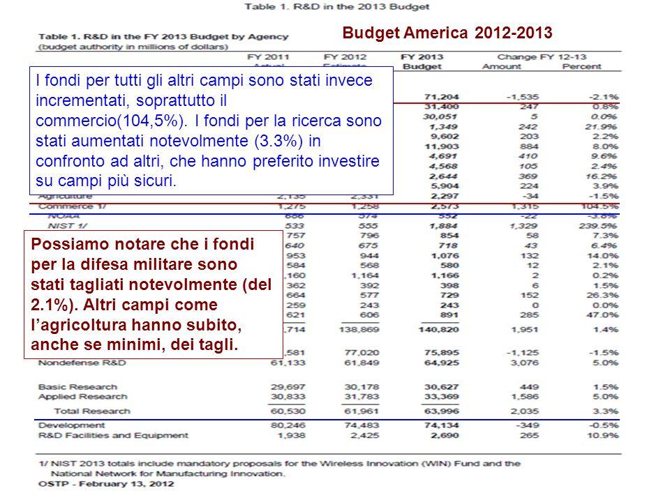Budget America 2012-2013 Possiamo notare che i fondi per la difesa militare sono stati tagliati notevolmente (del 2.1%). Altri campi come lagricoltura