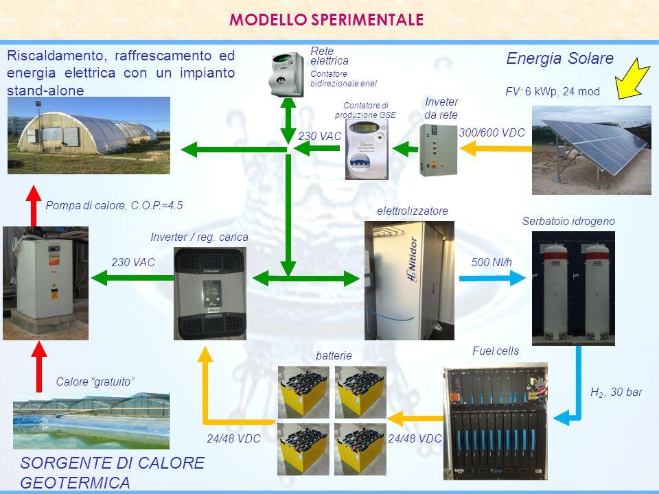 Energia Solare Rete elettrica SORGENTE DI CALORE GEOTERMICA 230 VAC Calore gratuito Pompa di calore, C.O.P.=4.5 Riscaldamento, raffrescamento ed energ