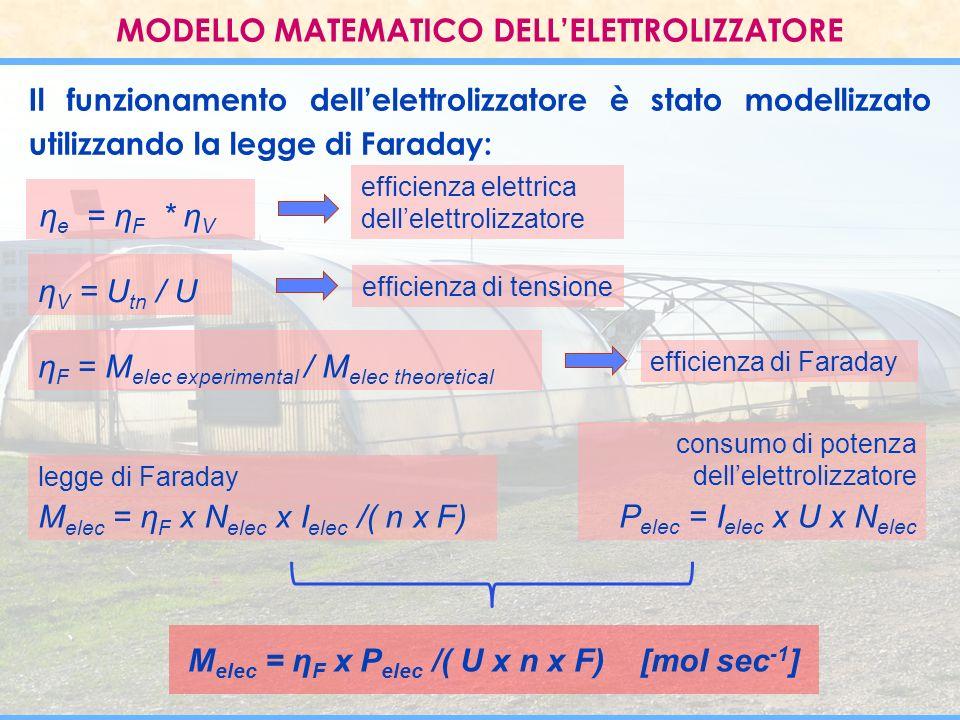 MODELLO MATEMATICO DELLELETTROLIZZATORE η e = η F * η V M elec = η F x N elec x I elec /( n x F) P elec = I elec x U x N elec M elec = η F x P elec /(
