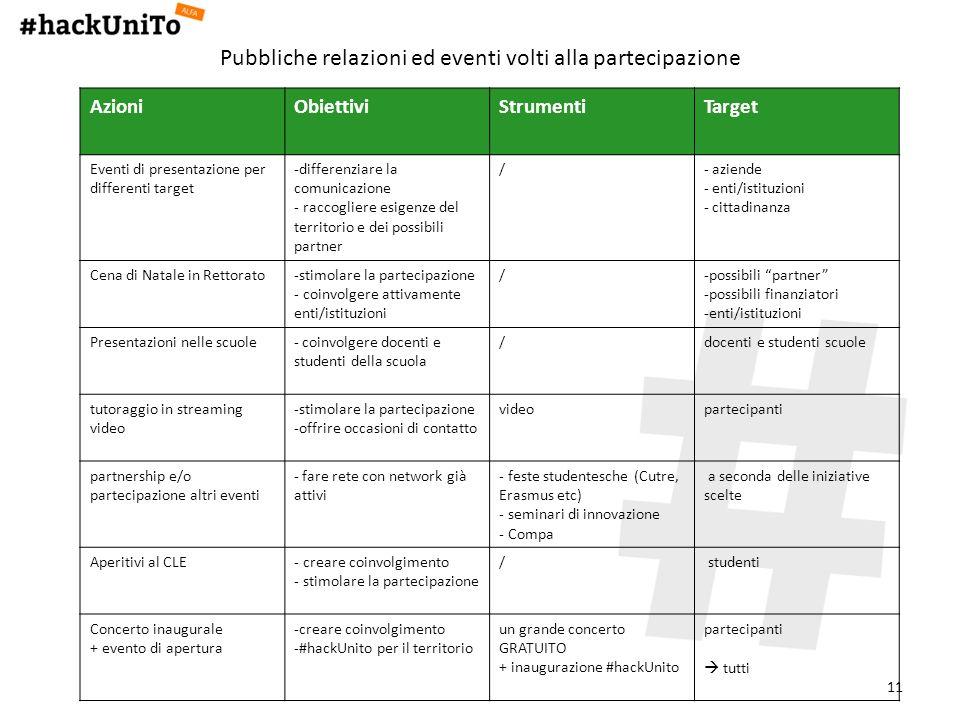 11 Pubbliche relazioni ed eventi volti alla partecipazione AzioniObiettiviStrumentiTarget Eventi di presentazione per differenti target -differenziare