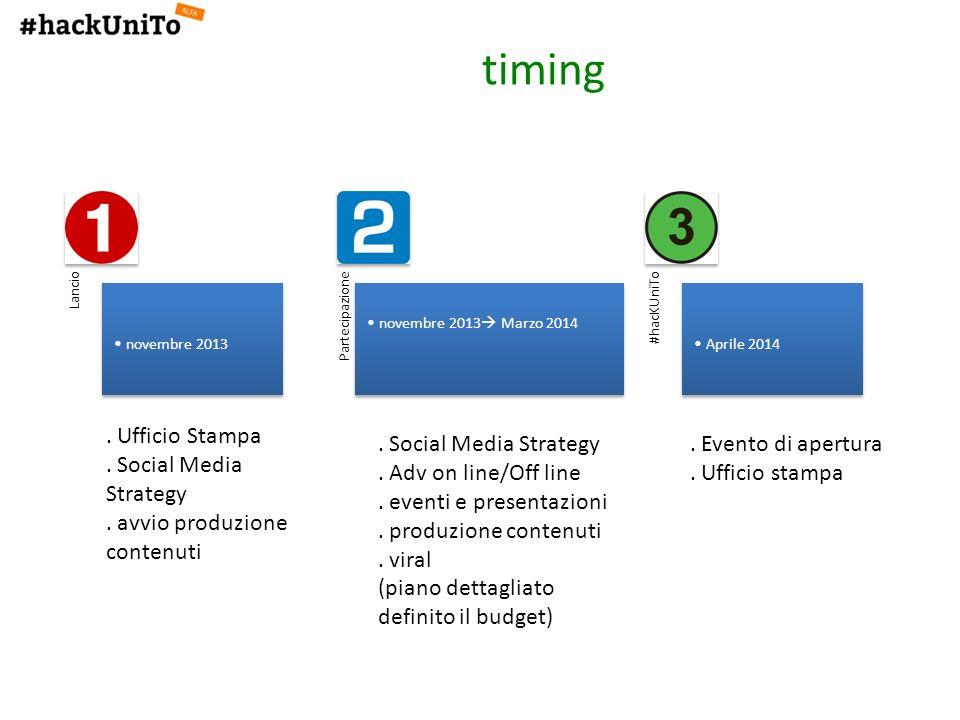 timing Lancio novembre 2013 Partecipazione novembre 2013 Marzo 2014 #hacKUniTo Aprile 2014. Ufficio Stampa. Social Media Strategy. avvio produzione co