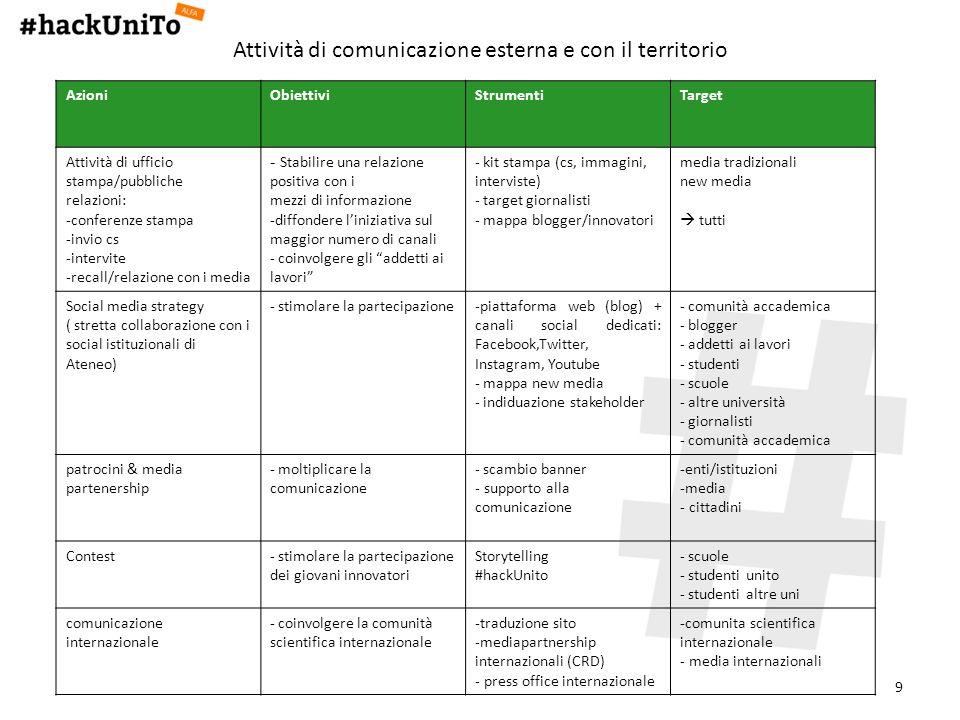 9 Attività di comunicazione esterna e con il territorio AzioniObiettiviStrumentiTarget Attività di ufficio stampa/pubbliche relazioni: -conferenze sta