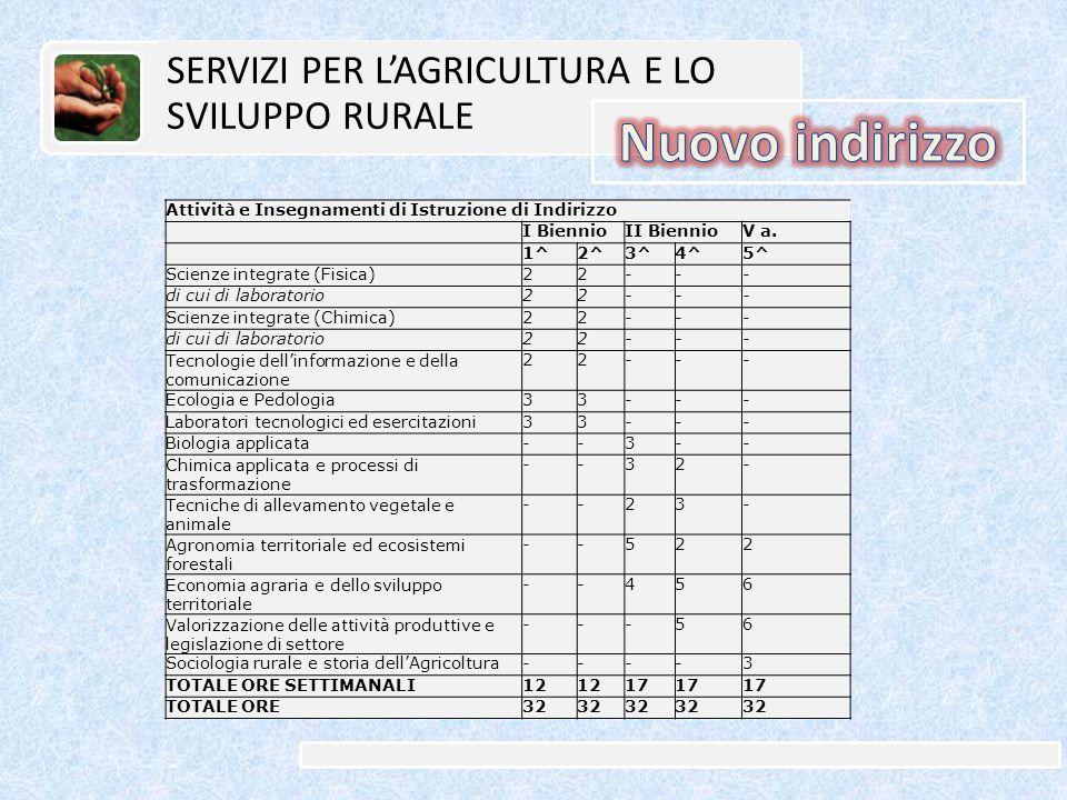 Attività e Insegnamenti di Istruzione di Indirizzo I BiennioII BiennioV a.