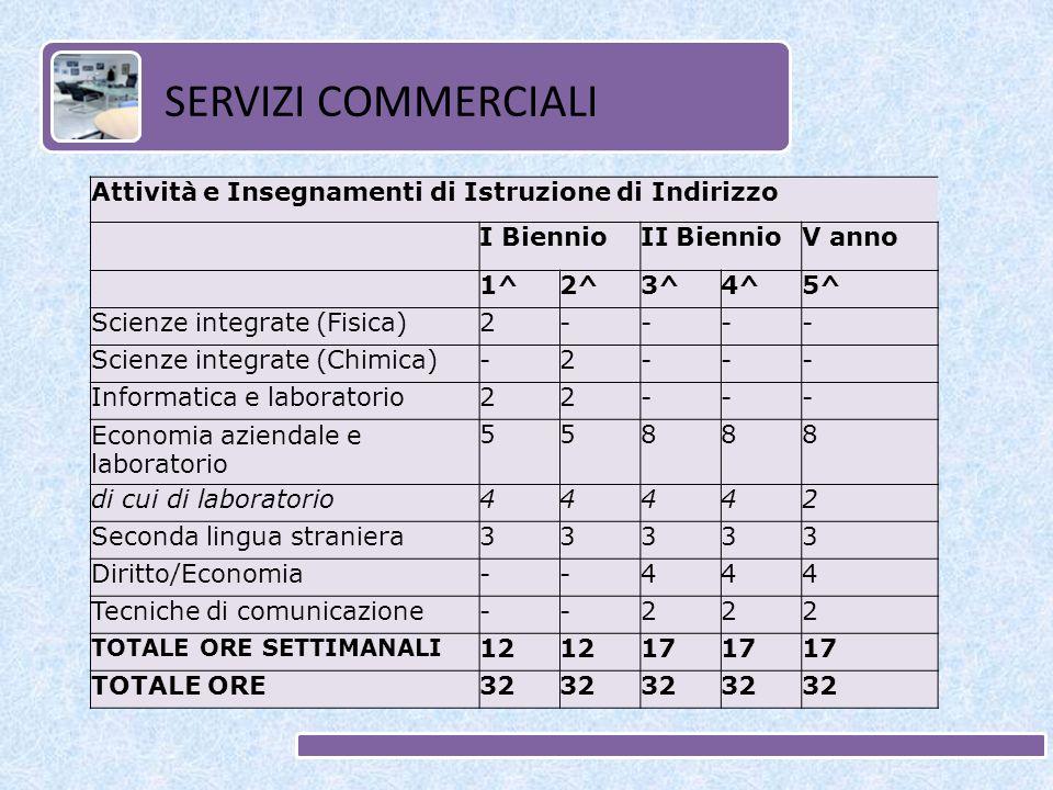 Attività e Insegnamenti di Istruzione di Indirizzo I BiennioII BiennioV anno 1^2^3^4^5^ Scienze integrate (Fisica)2---- Scienze integrate (Chimica)-2-