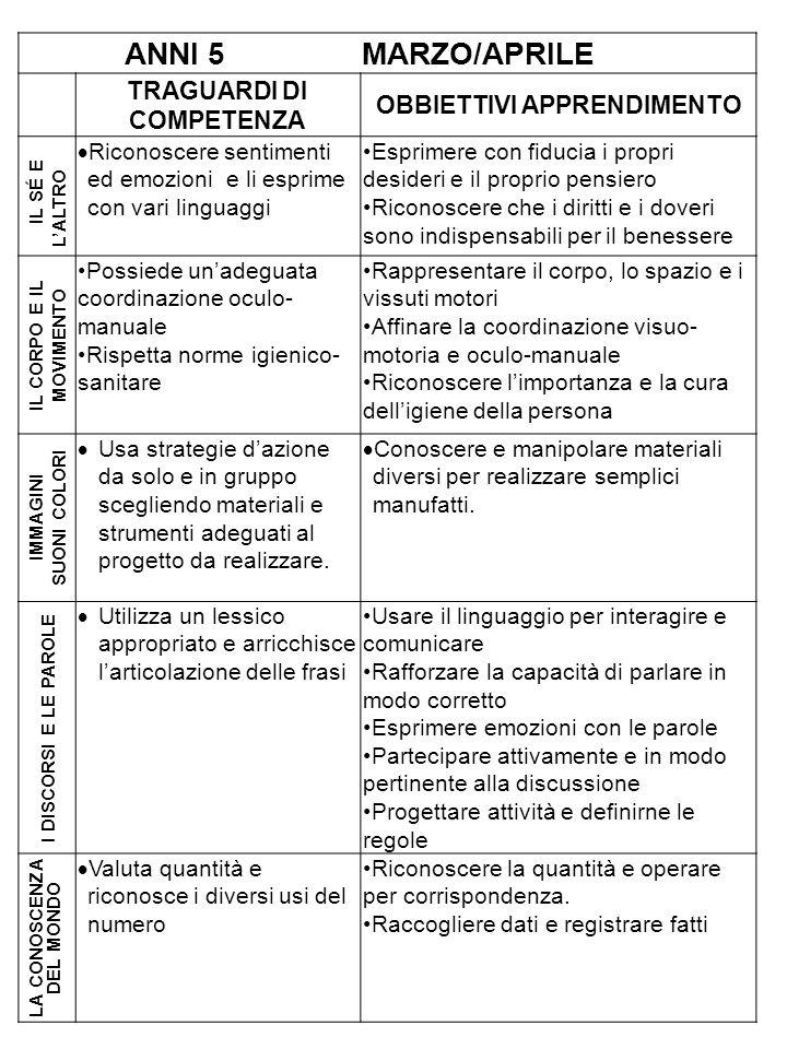 ANNI 5 MARZO/APRILE TRAGUARDI DI COMPETENZA OBBIETTIVI APPRENDIMENTO I L SÉ E LALTRO Riconoscere sentimenti ed emozioni e li esprime con vari linguagg