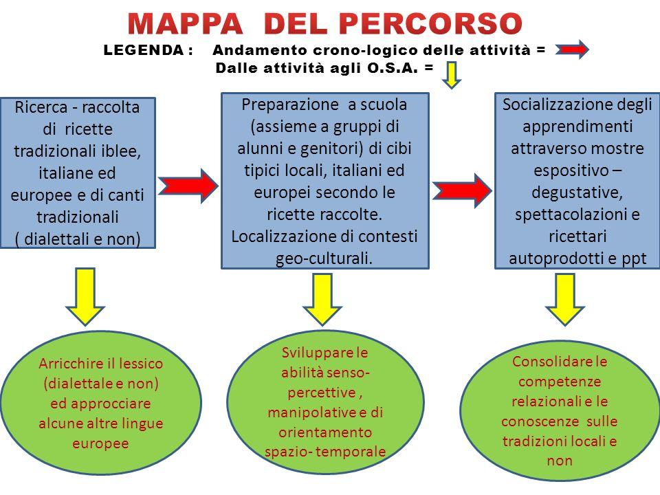 Ricerca - raccolta di ricette tradizionali iblee, italiane ed europee e di canti tradizionali ( dialettali e non) Preparazione a scuola (assieme a gru