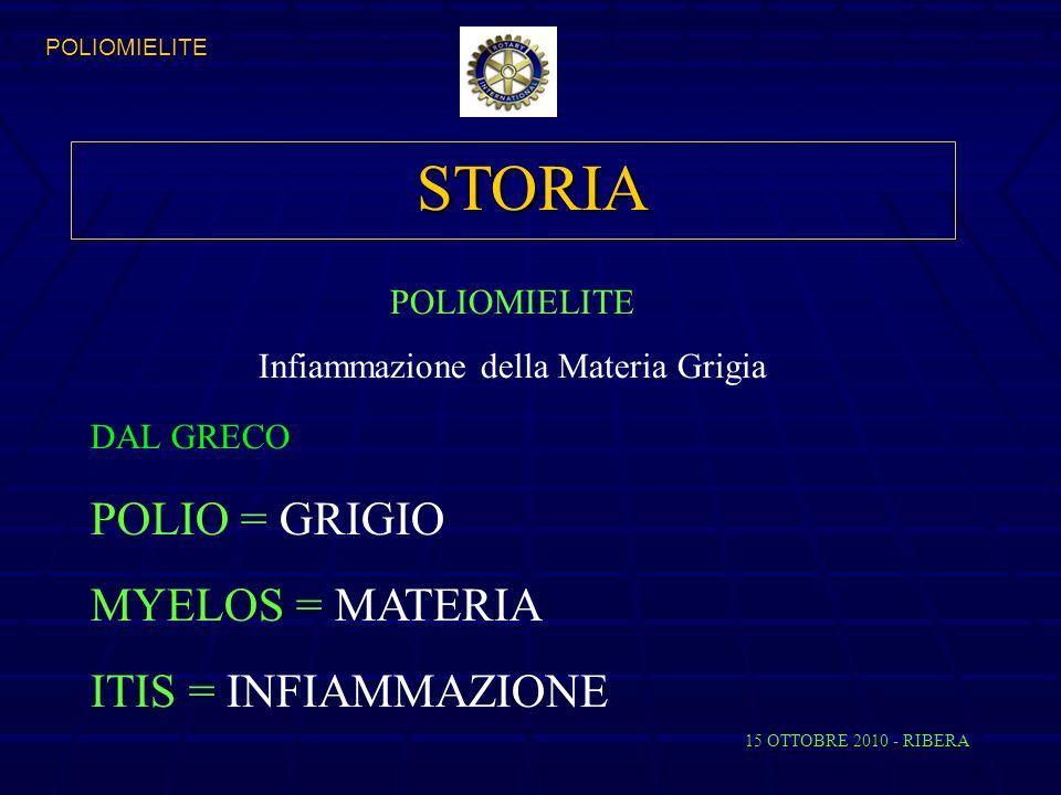 STORIA DAL GRECO POLIO = GRIGIO MYELOS = MATERIA ITIS = INFIAMMAZIONE 15 OTTOBRE 2010 - RIBERA POLIOMIELITE Infiammazione della Materia Grigia