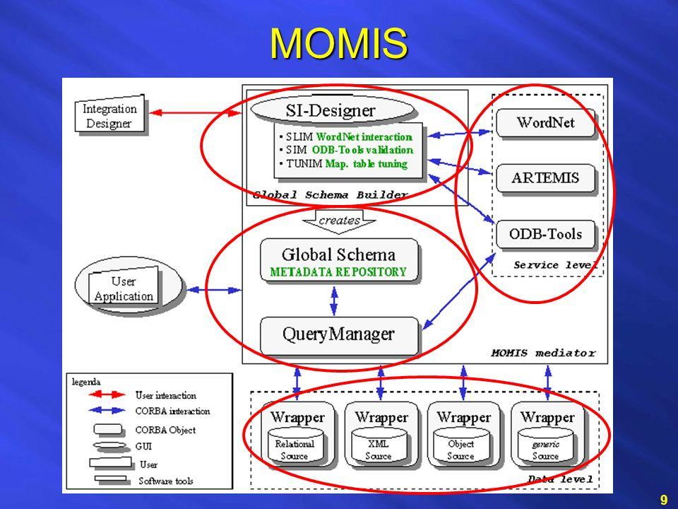 MOMIS 9