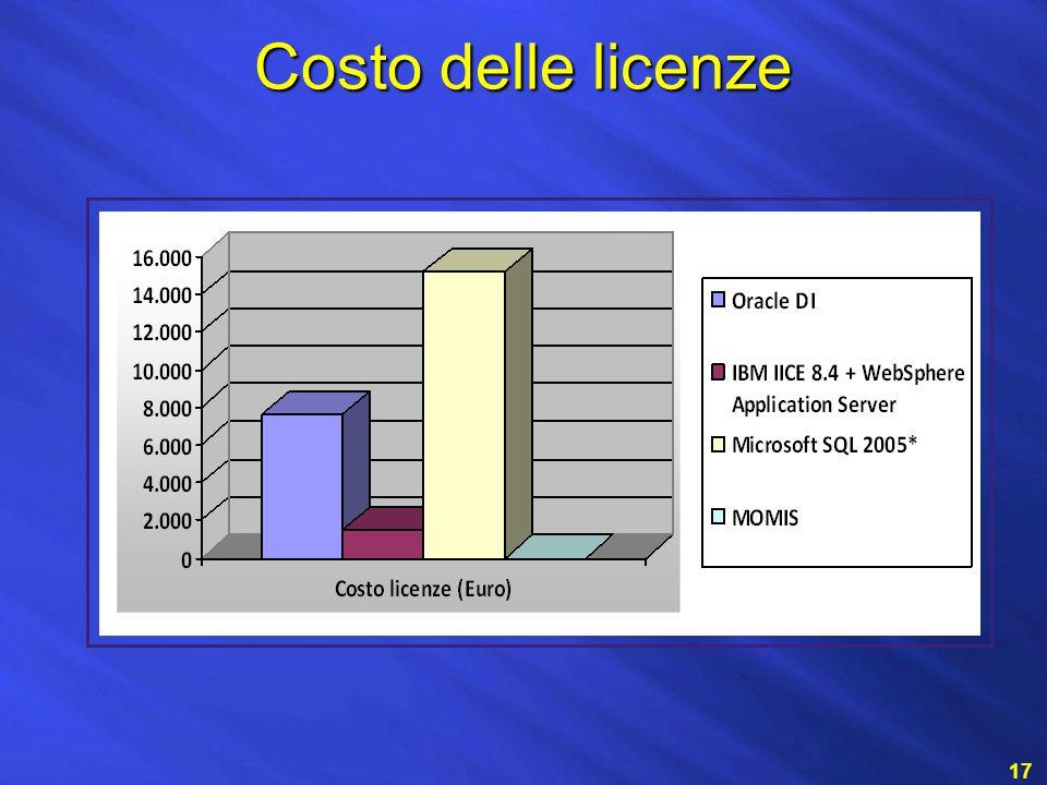 Costo delle licenze 17