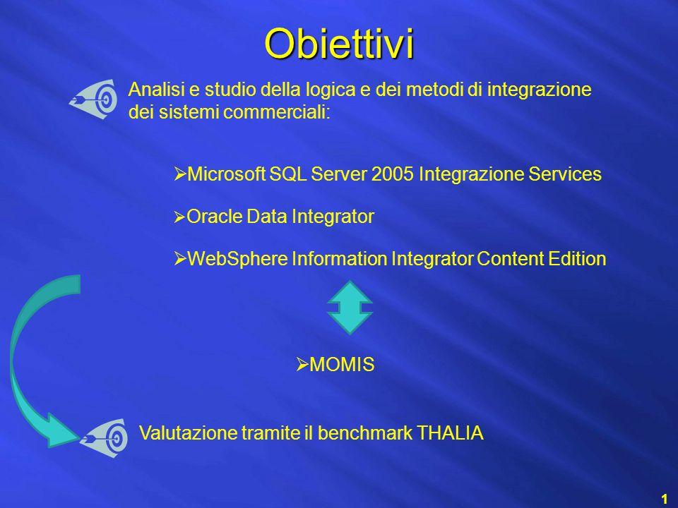 Obiettivi 1 Analisi e studio della logica e dei metodi di integrazione dei sistemi commerciali: WebSphere Information Integrator Content Edition Microsoft SQL Server 2005 Integrazione Services Oracle Data Integrator MOMIS Valutazione tramite il benchmark THALIA
