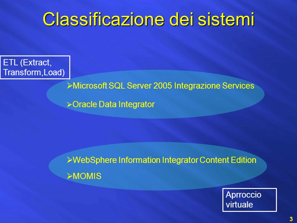 Classificazione dei sistemi 3 WebSphere Information Integrator Content Edition Microsoft SQL Server 2005 Integrazione Services Oracle Data Integrator MOMIS ETL (Extract, Transform,Load) Aprroccio virtuale