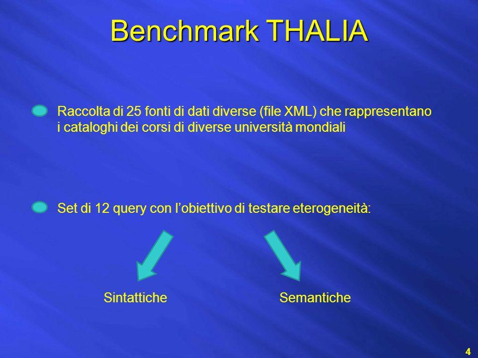 Benchmark THALIA 4 Set di 12 query con lobiettivo di testare eterogeneità: Raccolta di 25 fonti di dati diverse (file XML) che rappresentano i cataloghi dei corsi di diverse università mondiali SintatticheSemantiche