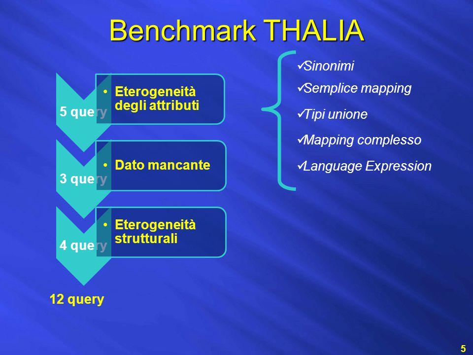 Benchmark THALIA 5 5 query Eterogeneità degli attributi 3 query Dato mancante 4 query Eterogeneità strutturali 12 query Valori nulli Attributi virtuali Incompatibilità semantica