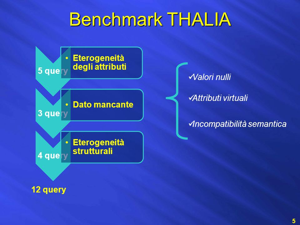 Benchmark THALIA 5 5 query Eterogeneità degli attributi 3 query Dato mancante 4 query Eterogeneità strutturali 12 query Valori nulli Attributi virtuali Incompatibilità semantica