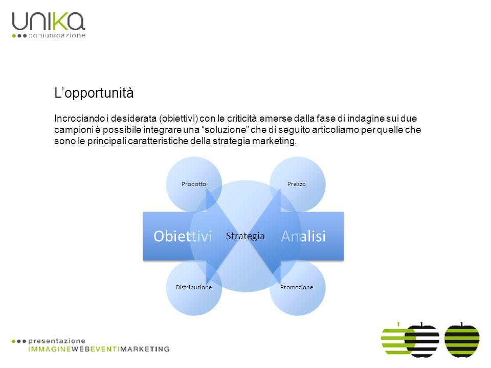 Lopportunità Incrociando i desiderata (obiettivi) con le criticità emerse dalla fase di indagine sui due campioni è possibile integrare una soluzione che di seguito articoliamo per quelle che sono le principali caratteristiche della strategia marketing.