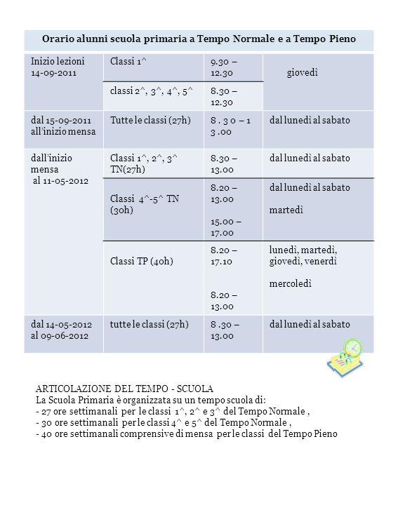 Orario alunni scuola primaria a Tempo Normale e a Tempo Pieno Inizio lezioni 14-09-2011 Classi 1^9.30 – 12.30 giovedì classi 2^, 3^, 4^, 5^8.30 – 12.30 dal 15-09-2011 allinizio mensa Tutte le classi (27h)8.