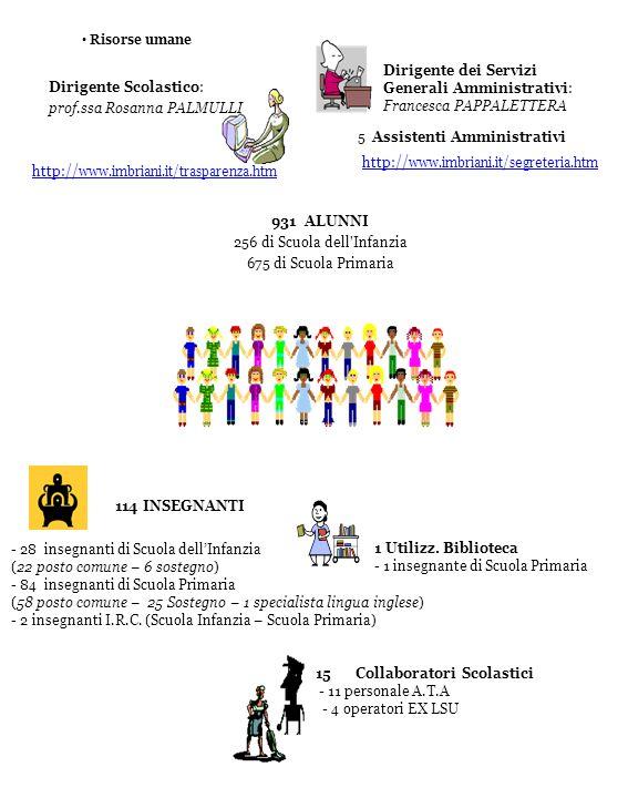 Risorse umane Dirigente Scolastico: prof.ssa Rosanna PALMULLI 931 ALUNNI 256 di Scuola dell Infanzia 675 di Scuola Primaria Dirigente dei Servizi Generali Amministrativi: Francesca PAPPALETTERA - 28 insegnanti di Scuola dellInfanzia (22 posto comune – 6 sostegno) - 84 insegnanti di Scuola Primaria (58 posto comune – 25 Sostegno – 1 specialista lingua inglese) - 2 insegnanti I.R.C.