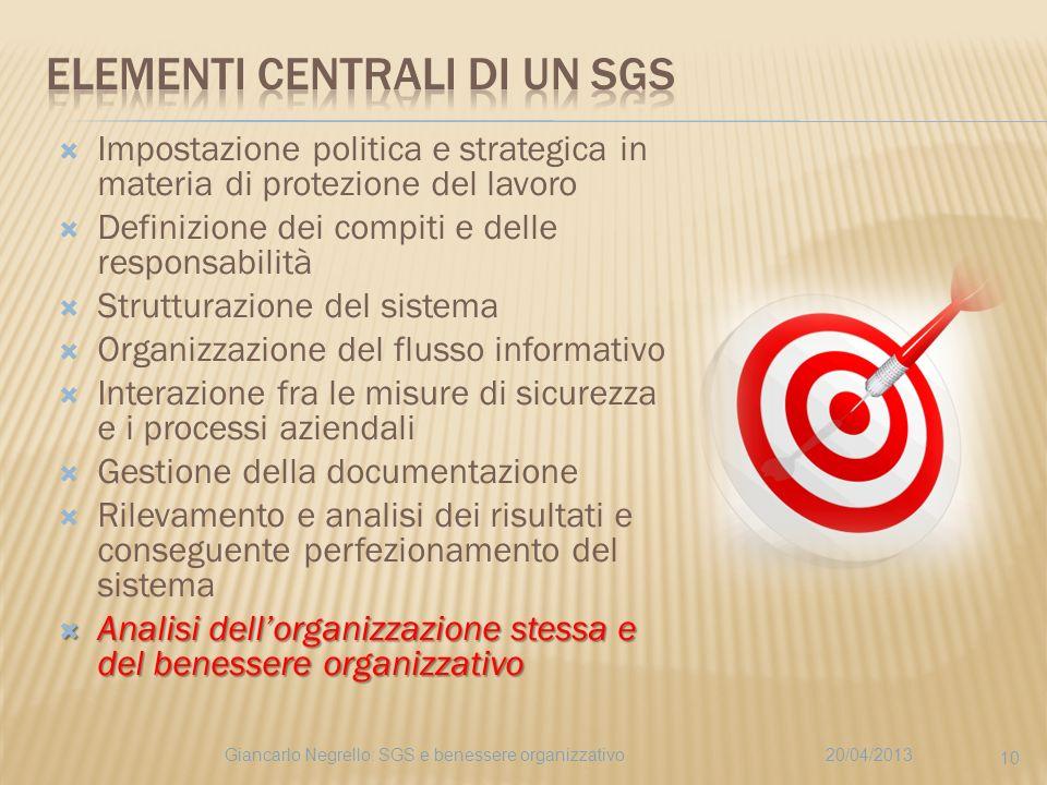 Impostazione politica e strategica in materia di protezione del lavoro Definizione dei compiti e delle responsabilità Strutturazione del sistema Organ