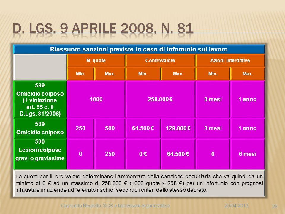 20/04/2013Giancarlo Negrello: SGS e benessere organizzativo 28