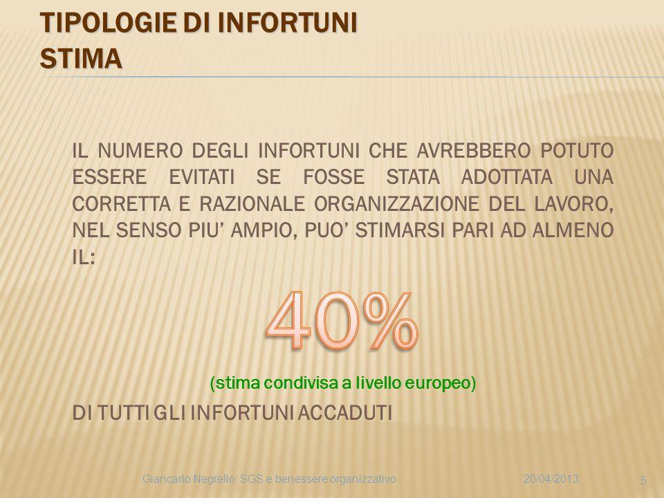 TIPOLOGIE DI INFORTUNI STIMA 20/04/2013Giancarlo Negrello: SGS e benessere organizzativo 5