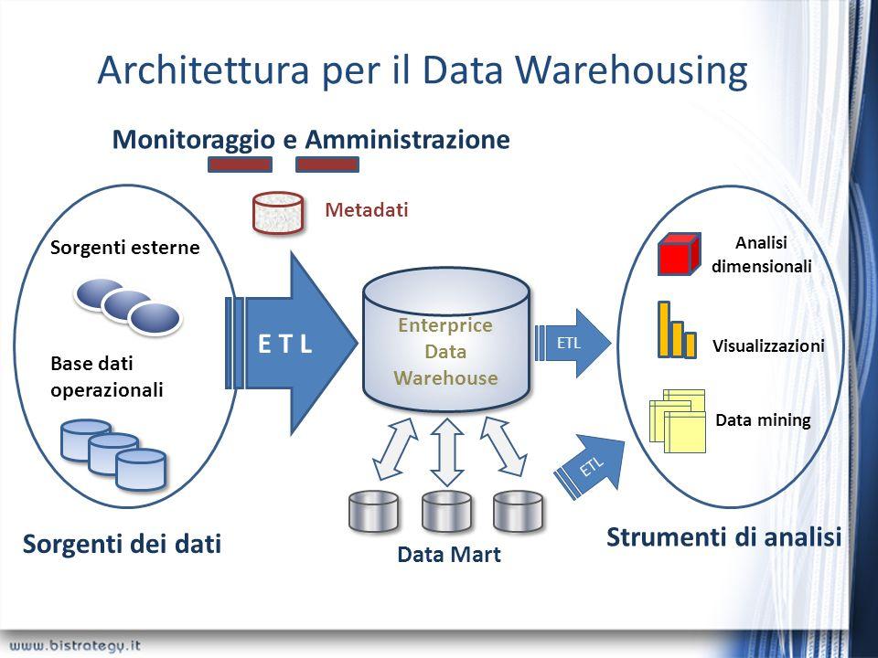 Architettura per il Data Warehousing Sorgenti esterne Base dati operazionali Sorgenti dei dati Monitoraggio e Amministrazione Metadati E T L Enterpric