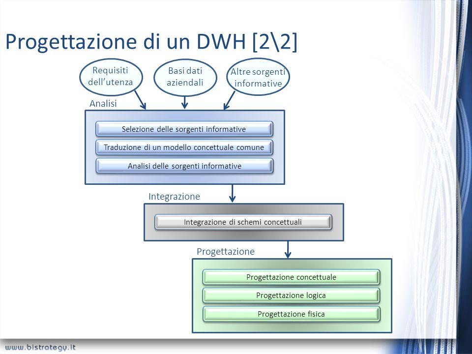 Selezione delle sorgenti informative Traduzione di un modello concettuale comune Analisi delle sorgenti informative Analisi Integrazione di schemi con