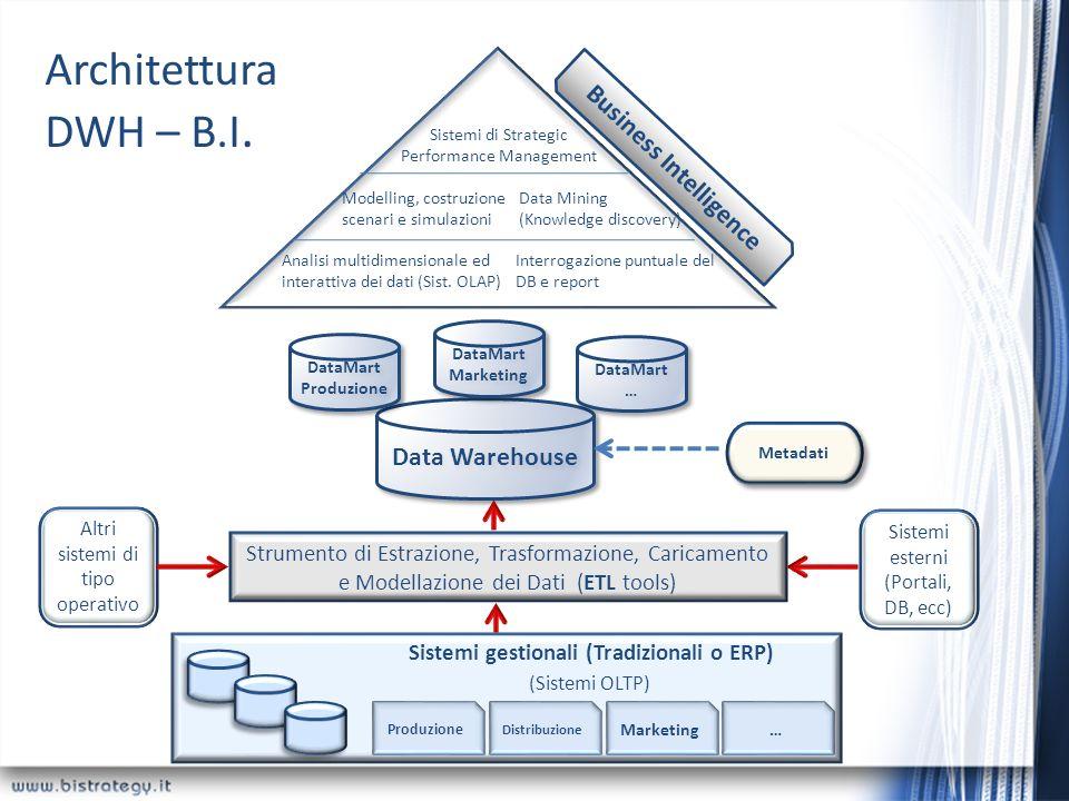 Architettura DWH – B.I. Sistemi gestionali (Tradizionali o ERP) (Sistemi OLTP) Produzione Distribuzione Marketing… Strumento di Estrazione, Trasformaz