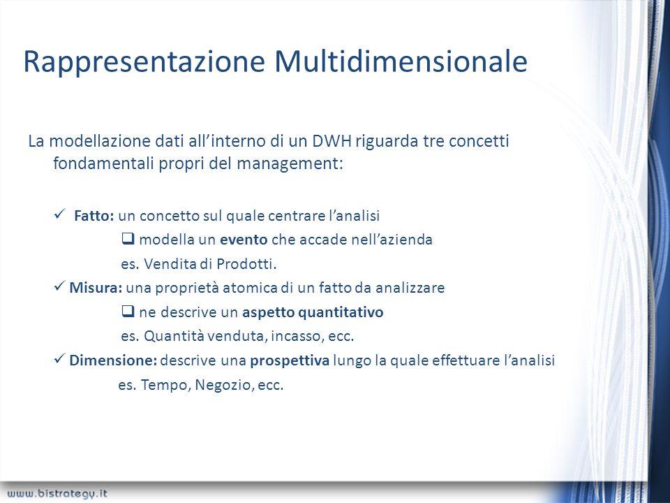 Rappresentazione Multidimensionale La modellazione dati allinterno di un DWH riguarda tre concetti fondamentali propri del management: Fatto: un conce