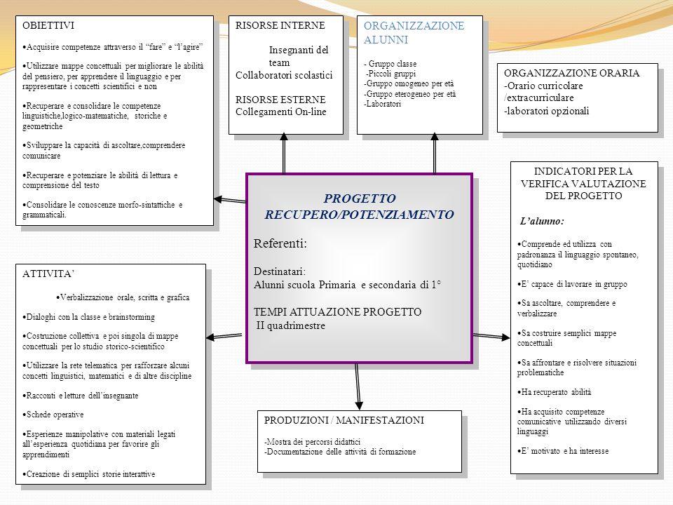 ATTIVITA Verbalizzazione orale, scritta e grafica Dialoghi con la classe e brainstorming Costruzione collettiva e poi singola di mappe concettuali per