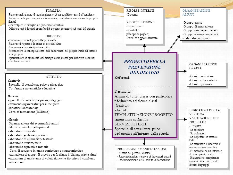 ATTIVITA Genitori: -Sportello di consulenza psico-pedagogica -Conferenze su tematiche educative Docenti: -Sportello di consulenza psico-pedagogica -St