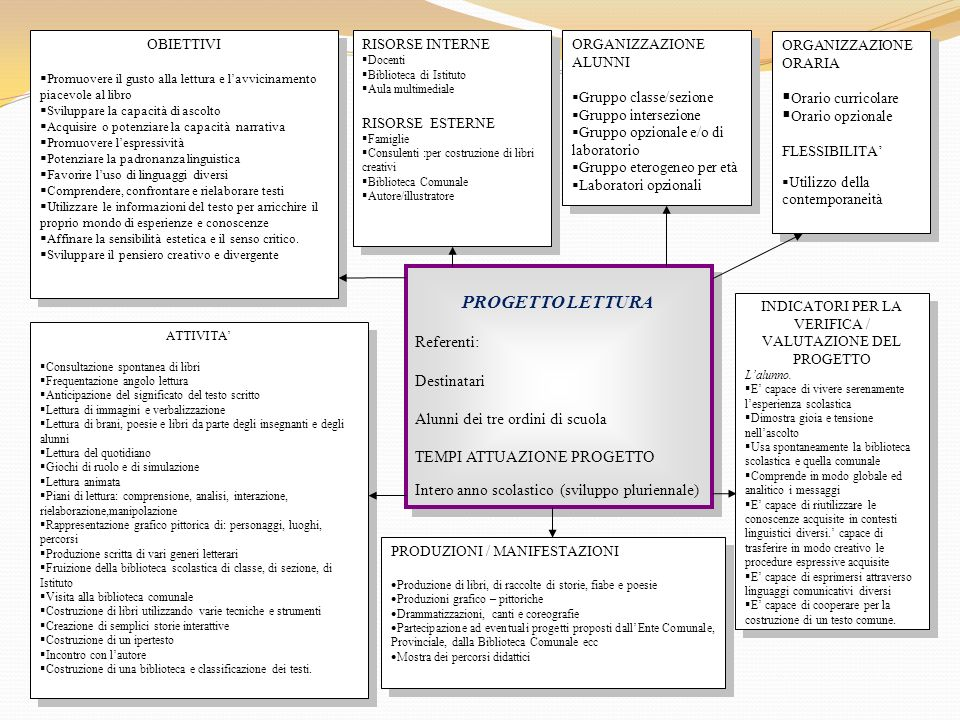 1.Progetto Accoglienza 2. Progetto Continuità 3. Progetto Orientamento 4.