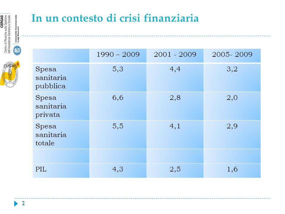 CUSAS In un contesto di crisi finanziaria 2 1990 – 20092001 - 20092005- 2009 Spesa sanitaria pubblica 5,34,43,2 Spesa sanitaria privata 6,62,82,0 Spesa sanitaria totale 5,54,12,9 PIL4,32,51,6