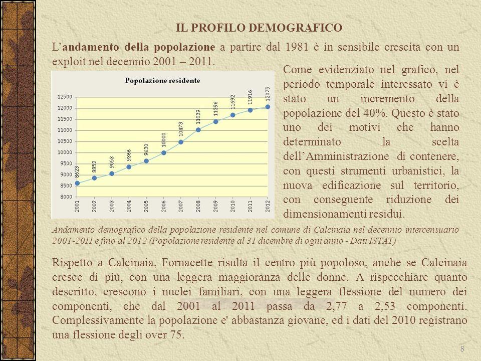 IL PROFILO DEMOGRAFICO 8 Landamento della popolazione a partire dal 1981 è in sensibile crescita con un exploit nel decennio 2001 – 2011. Andamento de