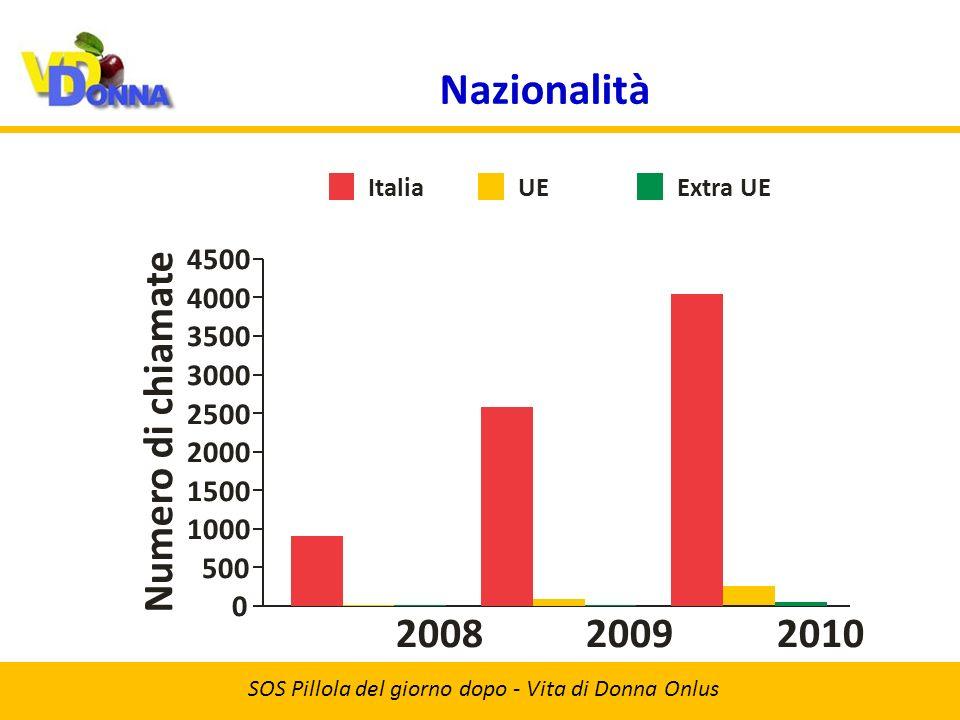 Nazionalità SOS Pillola del giorno dopo - Vita di Donna Onlus 20092008 Numero di chiamate 2010 1000 1500 500 0 2000 2500 4500 3500 3000 4000 ItaliaUEExtra UE