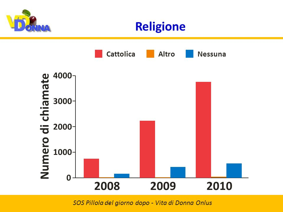 Religione SOS Pillola del giorno dopo - Vita di Donna Onlus 20092008 Numero di chiamate 2010 1000 0 2000 3000 4000 CattolicaAltroNessuna