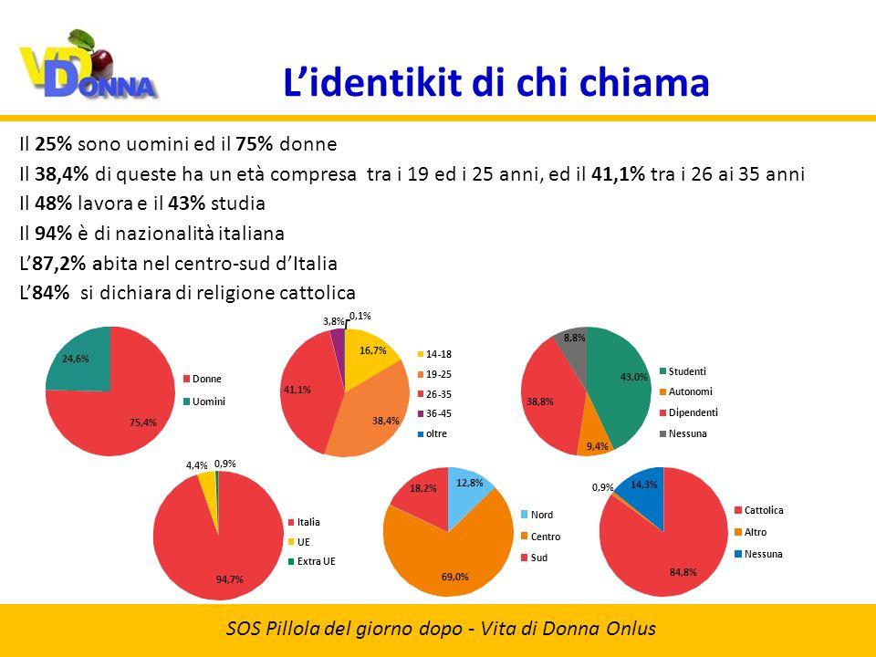 Lidentikit di chi chiama SOS Pillola del giorno dopo - Vita di Donna Onlus Il 38,4% di queste ha un età compresa tra i 19 ed i 25 anni, ed il 41,1% tra i 26 ai 35 anni L87,2% abita nel centro-sud dItalia Il 48% lavora e il 43% studia Il 94% è di nazionalità italiana L84% si dichiara di religione cattolica Il 25% sono uomini ed il 75% donne 75,4% 24,6% Donne Uomini 16,7% 38,4% 41,1% 3,8% 0,1% 14-18 19-25 26-35 36-45 oltre 43,0% 9,4% 38,8% 8,8% Studenti Autonomi Dipendenti Nessuna 12,8% 69,0% 18,2% Nord Centro Sud 94,7% 4,4% 0,9% Italia UE Extra UE 84,8% 0,9% 14,3% Cattolica Altro Nessuna