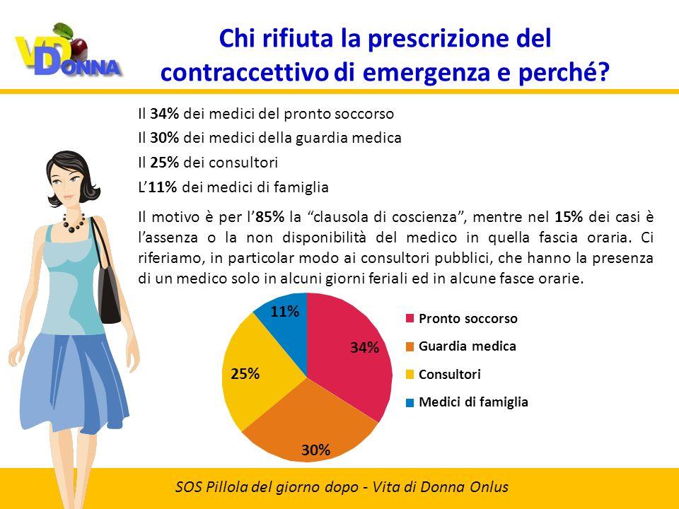 Chi rifiuta la prescrizione del contraccettivo di emergenza e perché.