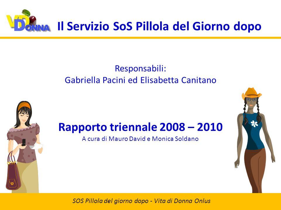 Contraccezione SOS Pillola del giorno dopo - Vita di Donna Onlus 20092008 Numero di chiamate 2010 ProfilatticoPillolaCoito interrottoAltroNessuna 500 0 1000 1500 2000