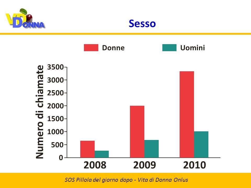 Età SOS Pillola del giorno dopo - Vita di Donna Onlus 20092008 Numero di chiamate 2010 500 0 1000 1500 2000 14-1819-2526-3536-45Oltre
