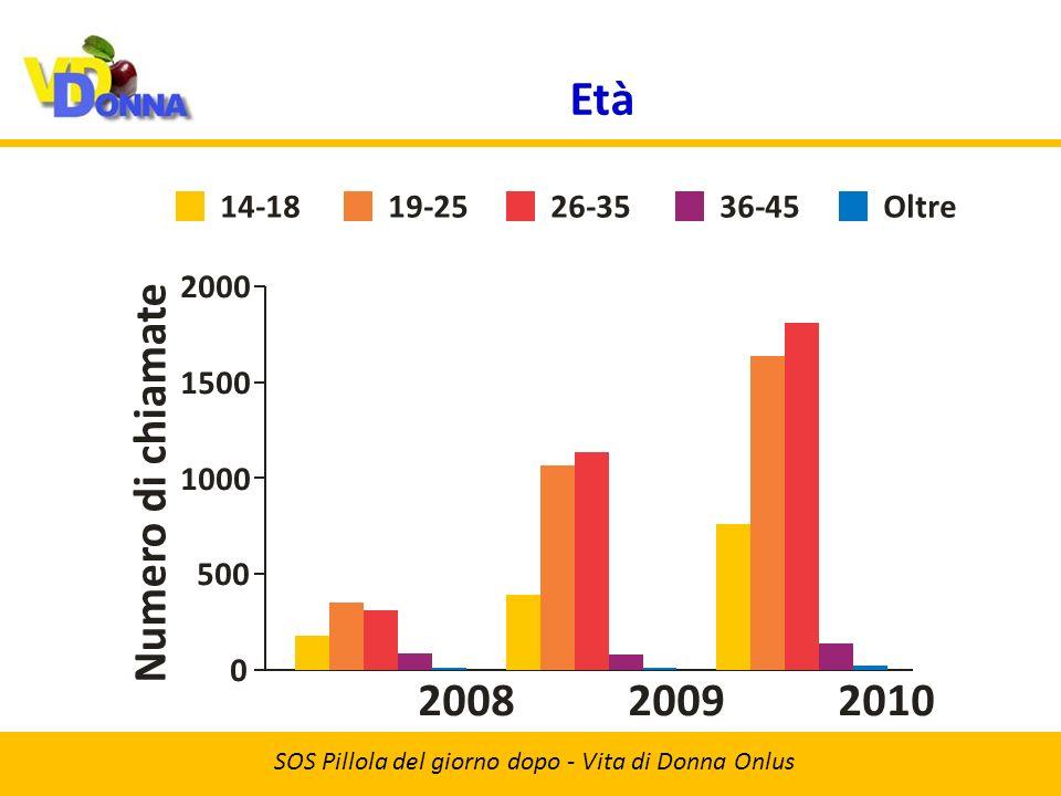 Occupazione SOS Pillola del giorno dopo - Vita di Donna Onlus 20092008 Numero di chiamate 2010 500 0 1000 1500 2000 StudentiAutonomiDipendentiNessuna