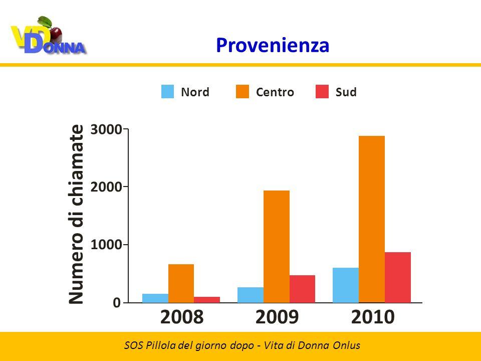 Provenienza SOS Pillola del giorno dopo - Vita di Donna Onlus 20092008 Numero di chiamate 2010 1000 0 2000 3000 NordCentroSud